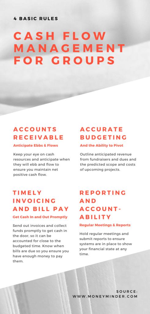 Cash Flow Management Nonprofit Groups