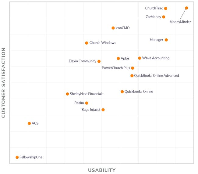 Customer Satisfaction + Usability Graph